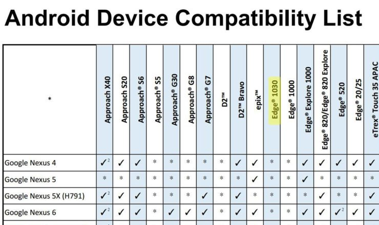 Android Device Compatibility List mit Edge 1030